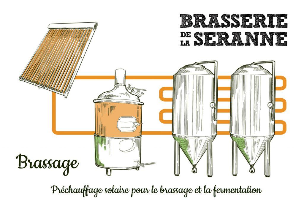 Préchauffage solaire pour le brassage de la bière